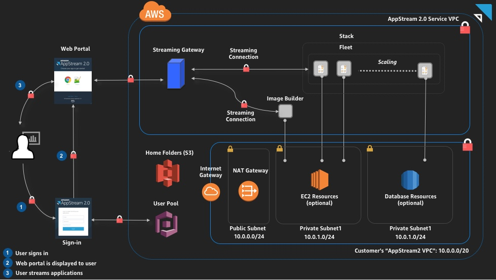 Amazon AppStream 2.0 Architectural Diagram