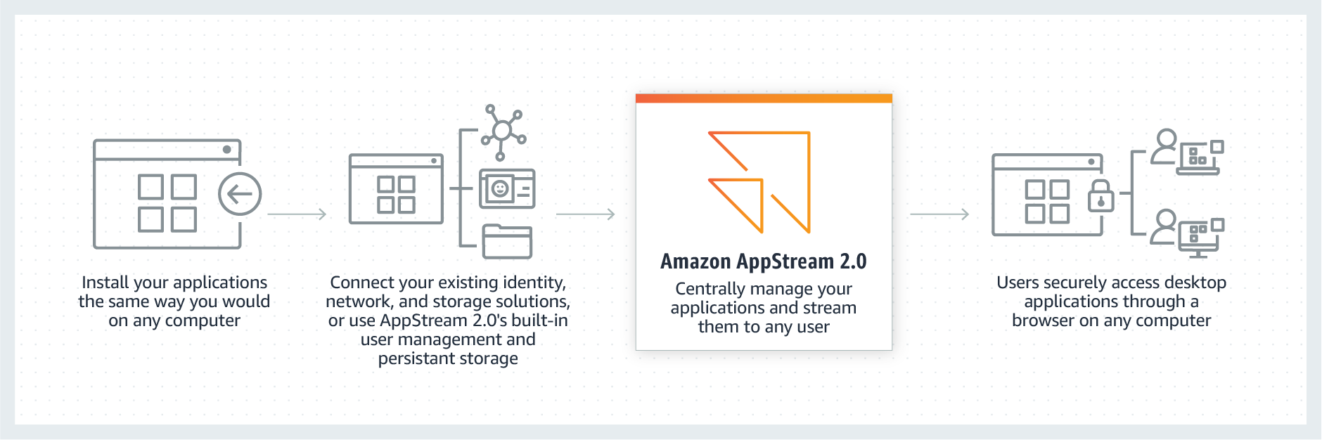 Amazon AppStream 2 0 | fully managed application streaming