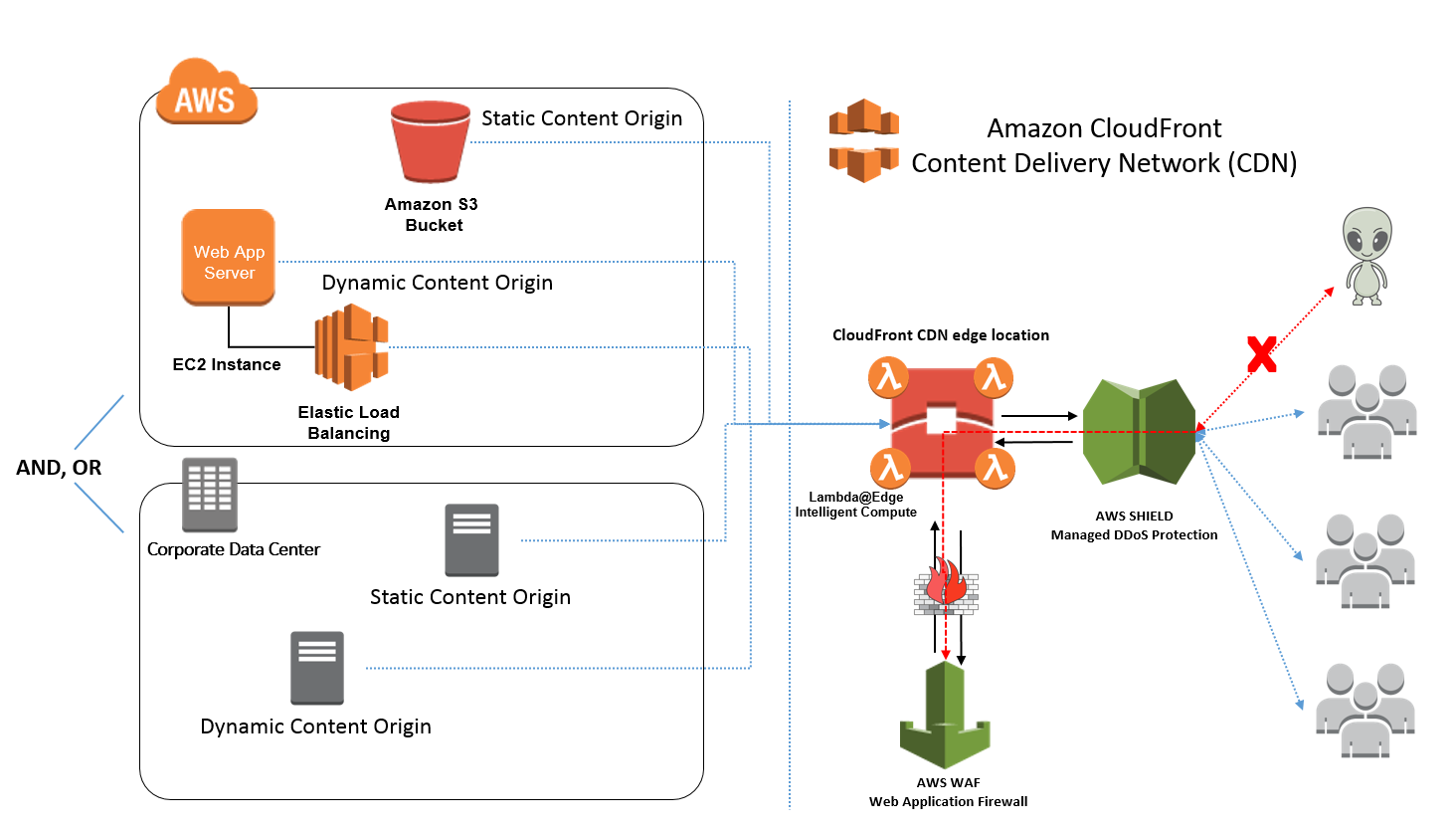 caching content distribution network cdn