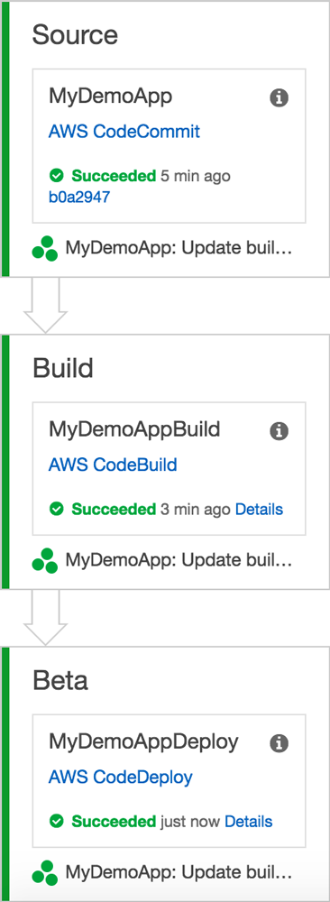 AWS CodePipeline and AWS CodeBuild