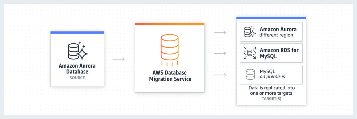 AWS Database Migration Service - Amazon Web Services