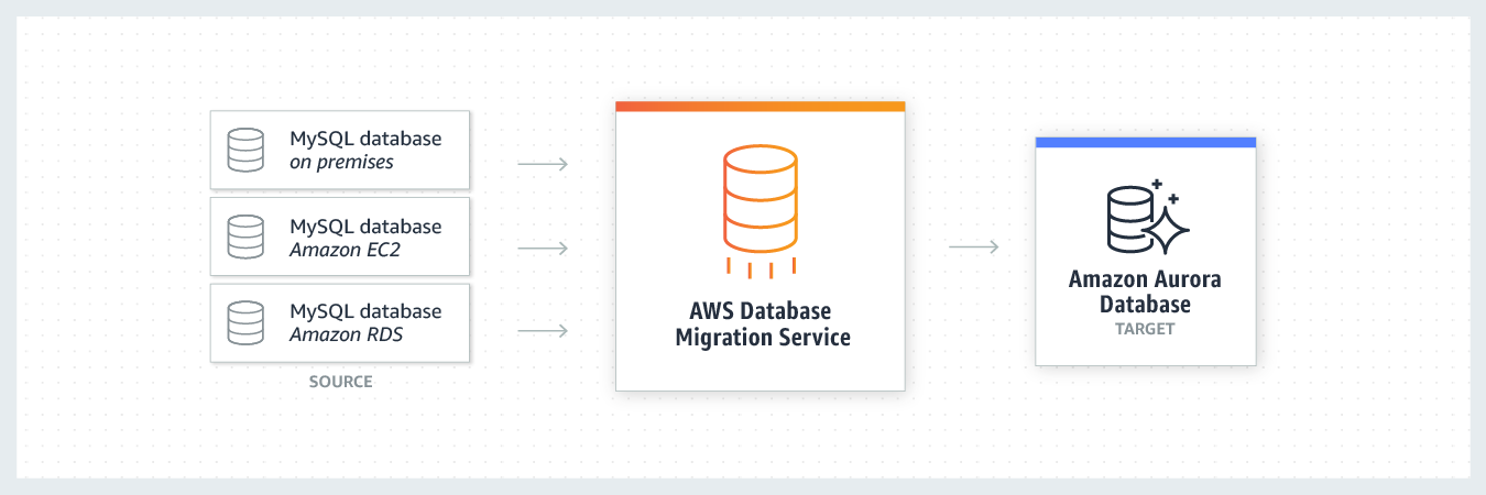 product-page-diagram-AWS-DMS_database-consolidation