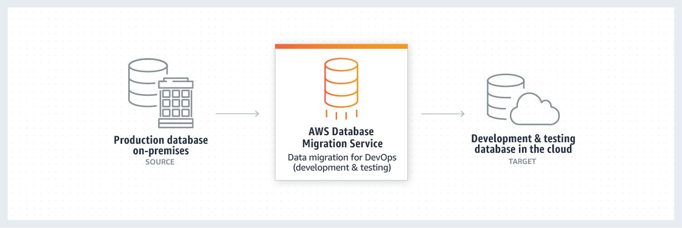 product-page-diagram-AWS-DMS_development-and-test-on-cloud