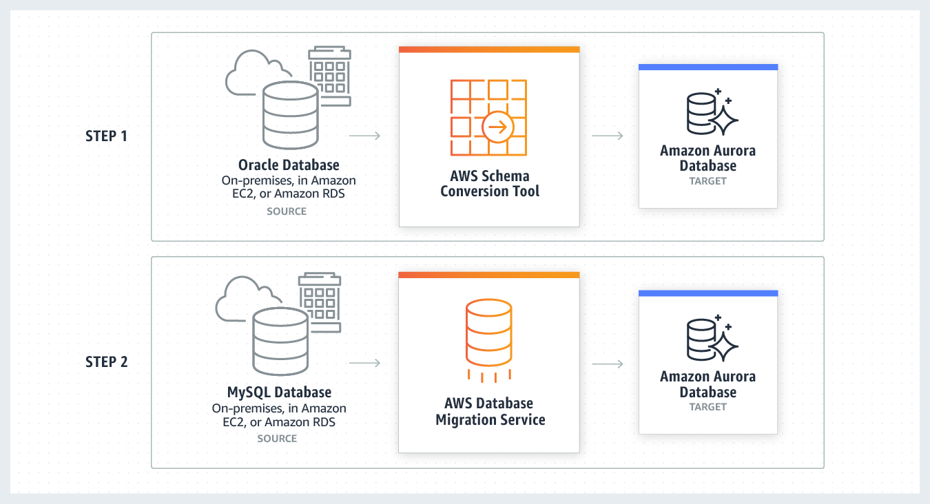 product-page-diagram_AWS-DMS_heterogeneous-database-migrations-2
