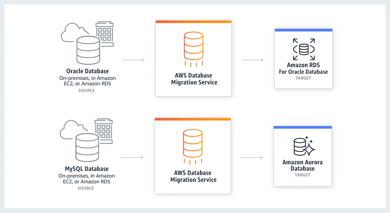 product-page-diagram_AWS-DMS_homogeneous-database-migrations-1