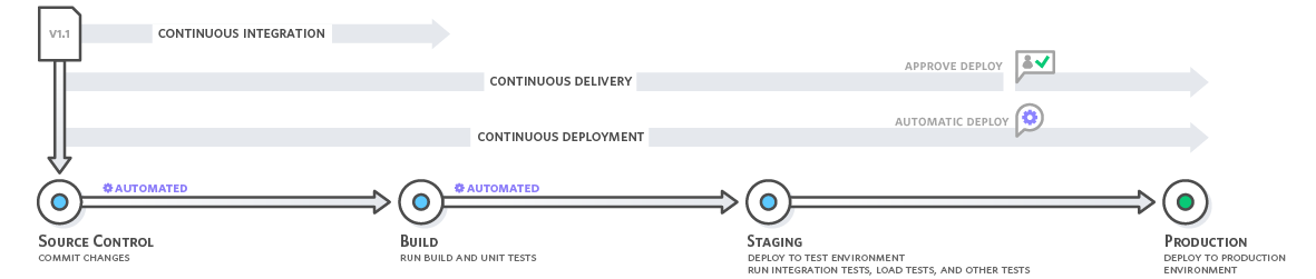 Continuous Integration und Continuous Delivery