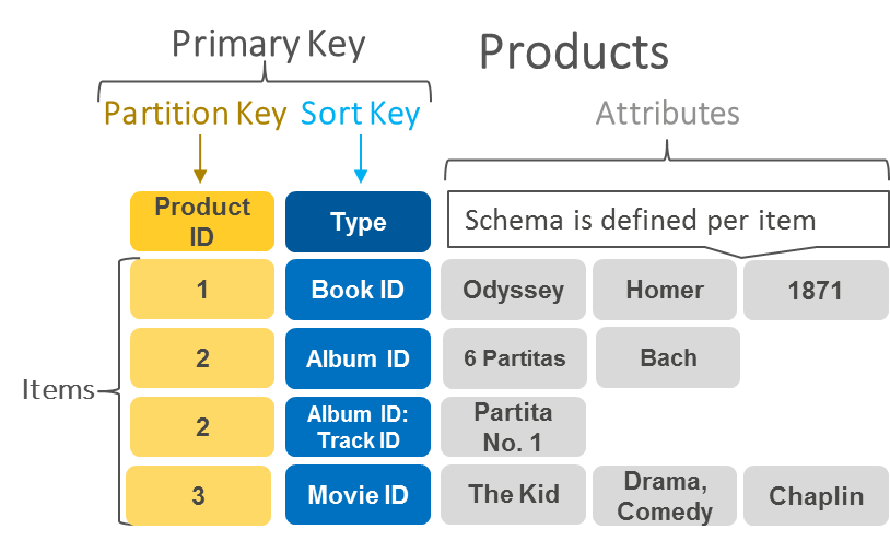 What Is a Key-Value Database?