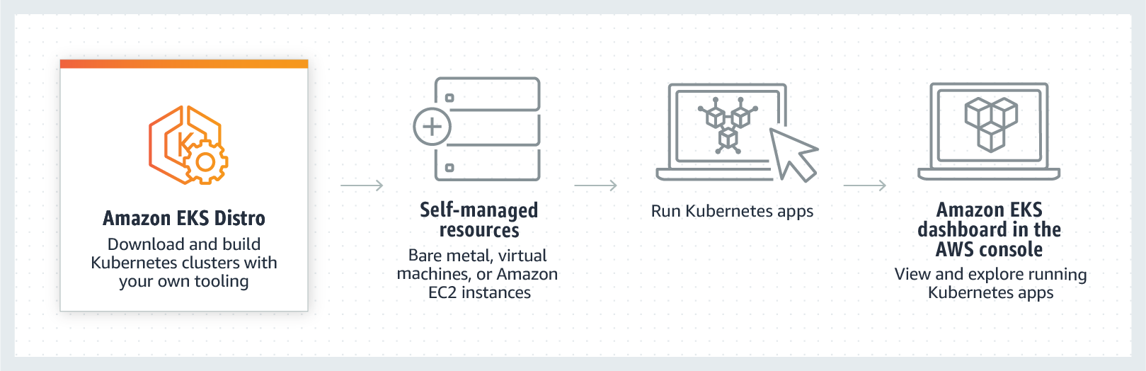 product-page-diagram_Amazon-EKS-Distro@2x