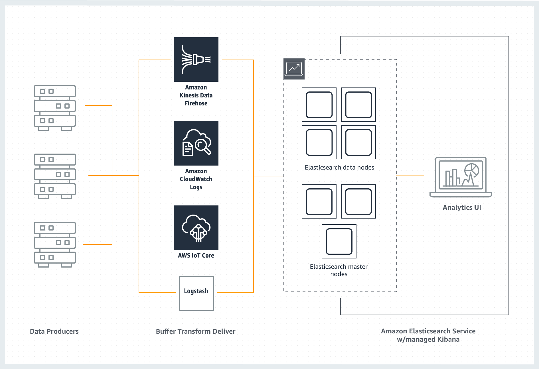 Amazon ES ELK diagram