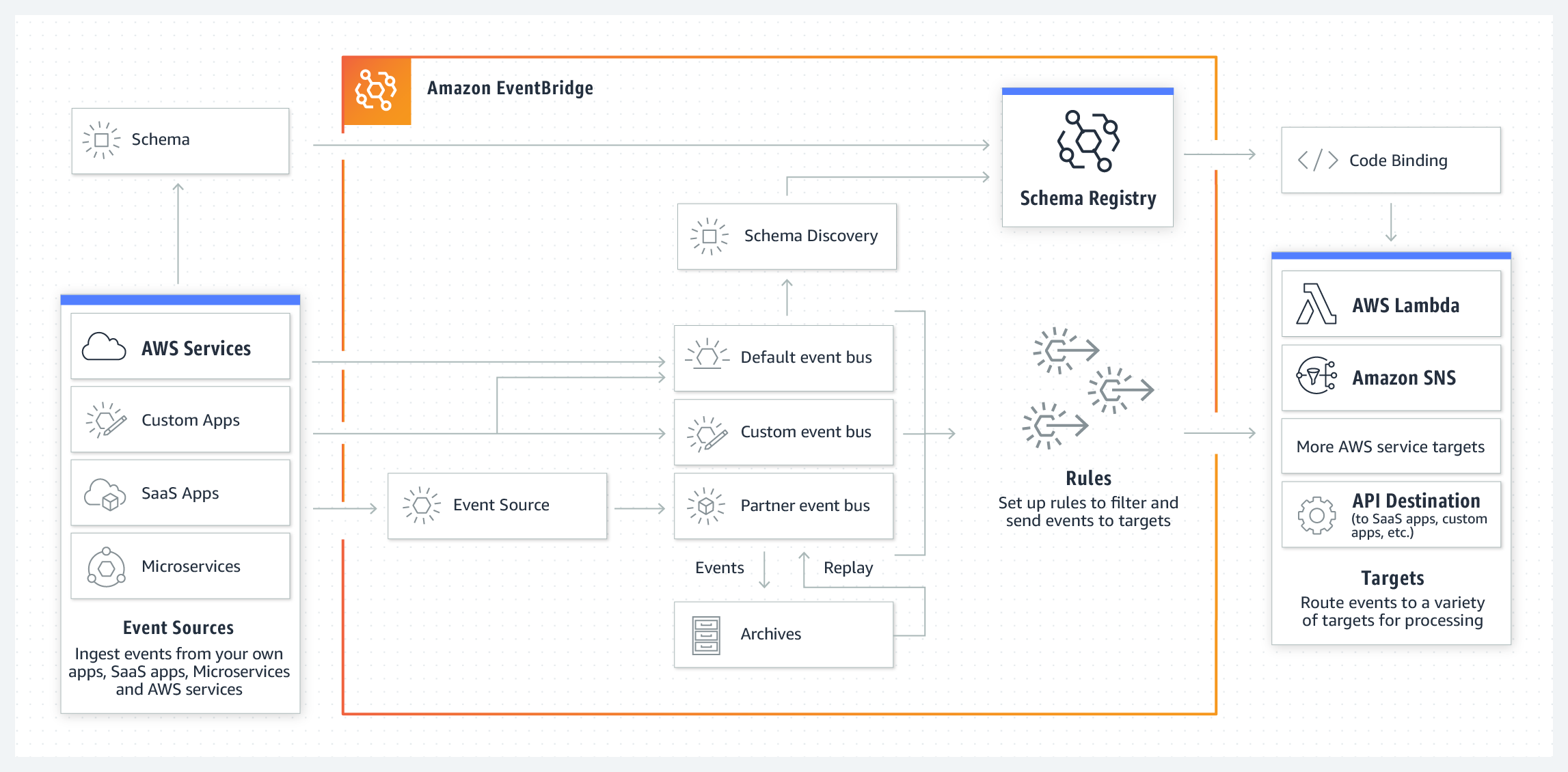 How Amazon EventBridge connects applications using events