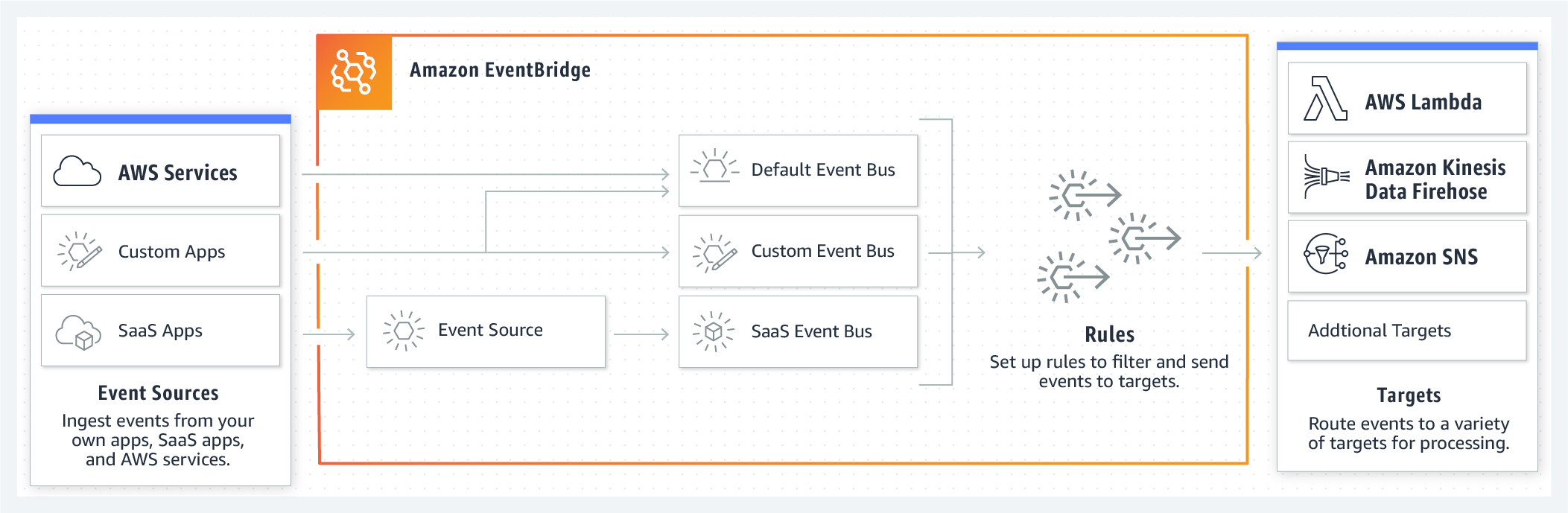 product-page-diagram-EventBridge_How-it-works_V2@2x