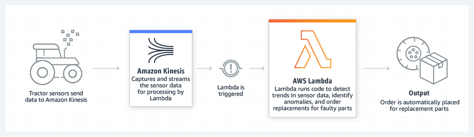 Back-end de IoT do AWS Lambda