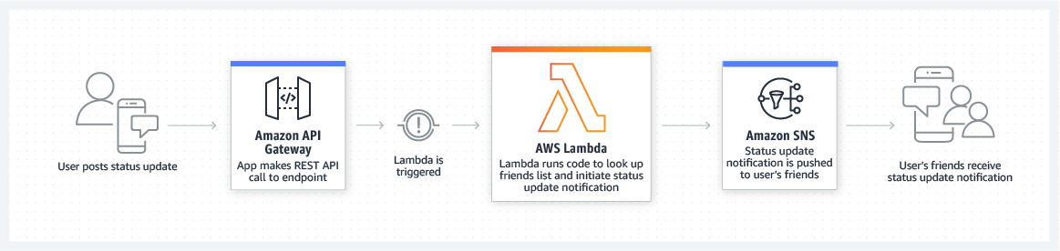 Backend Mobile AWS Lambda