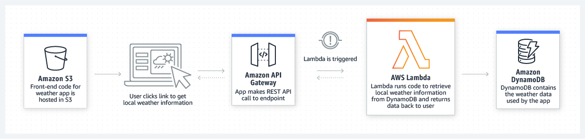 Back-end da Web do AWS Lambda
