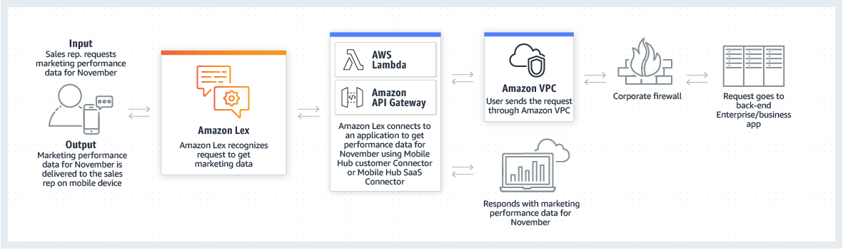 product-page-diagram_Amazon-Lex_Enterprise