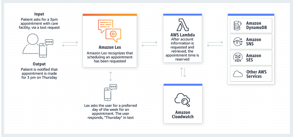 Amazon Lex – Build Conversation Bots