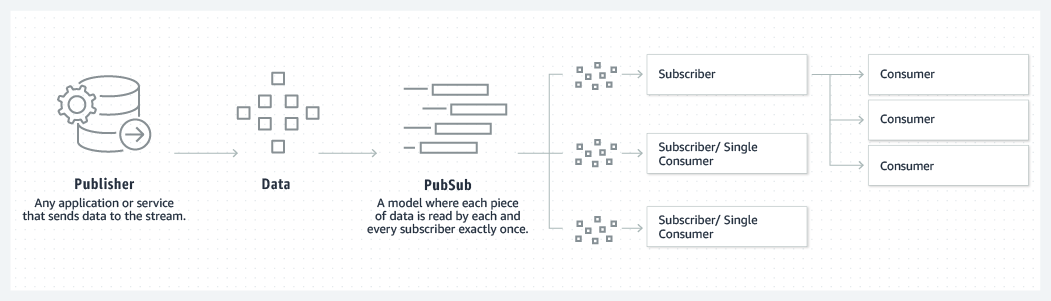 product-page-diagram_Kafka_PubSub