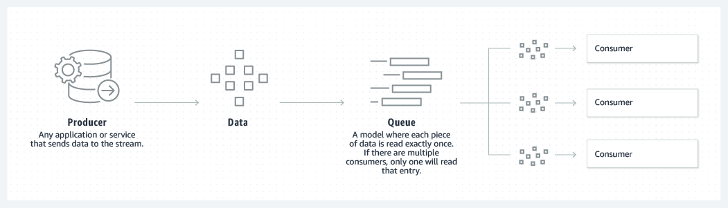 product-page-diagram_Kafka_Queue