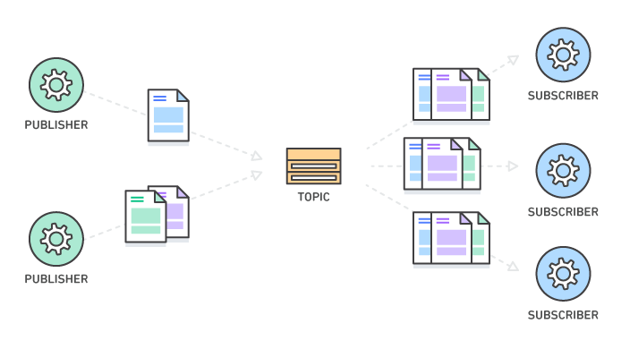 Pub-Sub messaging with AWS SNS and SQS — Xebia Blog
