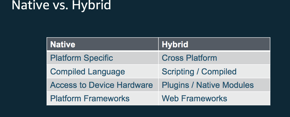 Native-vs-Hybrid-Apps
