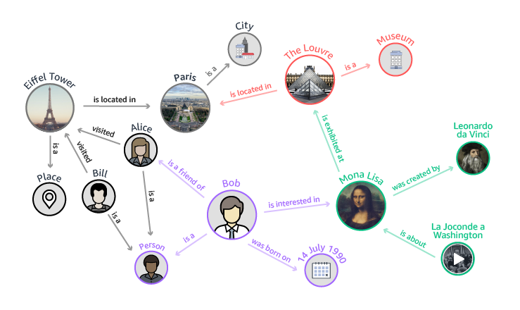 Neptune-Diagram_knowledge-graph