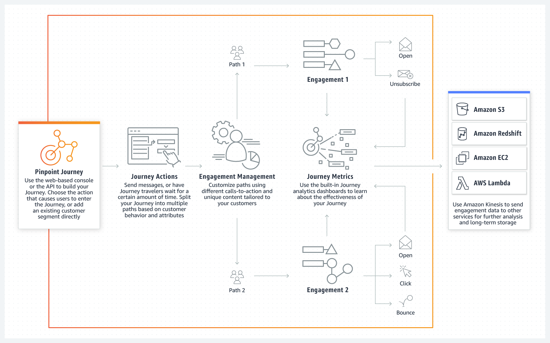 Product-page-diagram_Amazon-Pinpoint-Journey_How-it-Works.png