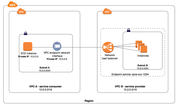 AWS PrivateLink Connection Between Service Consumer and Service Provider VPCs