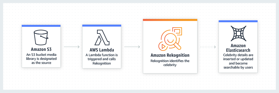 Amazon Rekognition – Video and Image - AWS