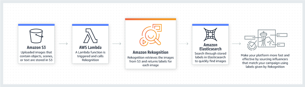 Integrate Rekognition labels with influencer marketing platform
