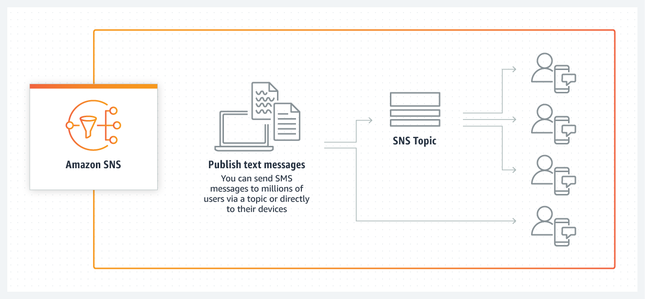 Amazon SNS SMS How it works