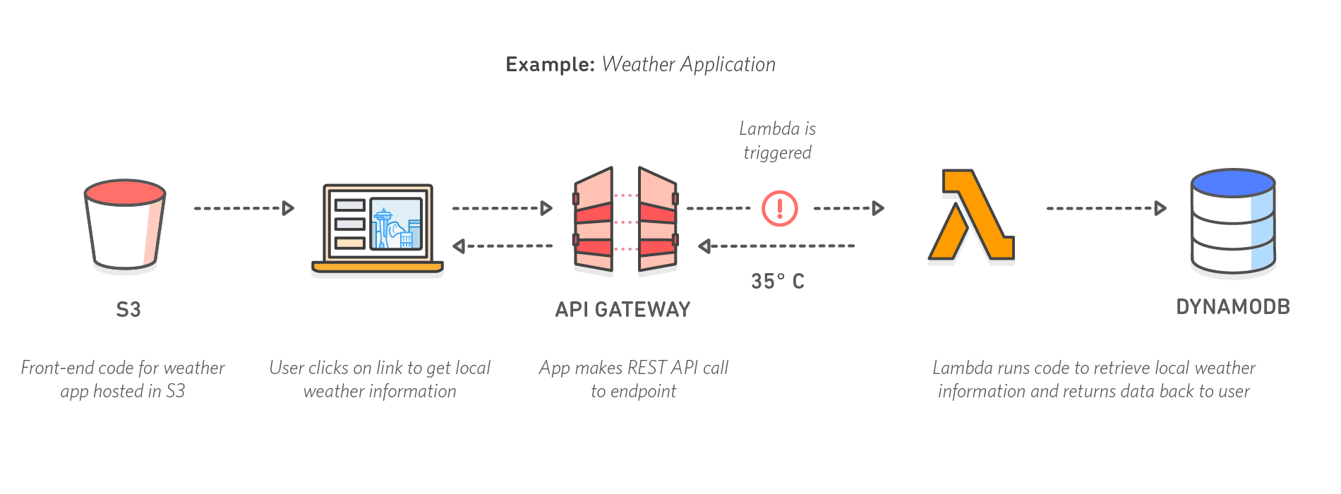 diagram_serverless-computing_weather-app