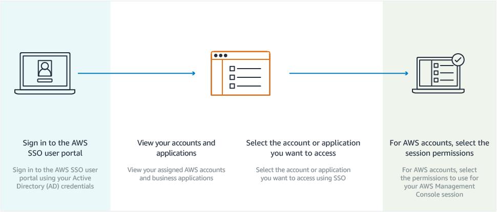 aws シングルサインオンの開始方法 アマゾン ウェブ サービス aws