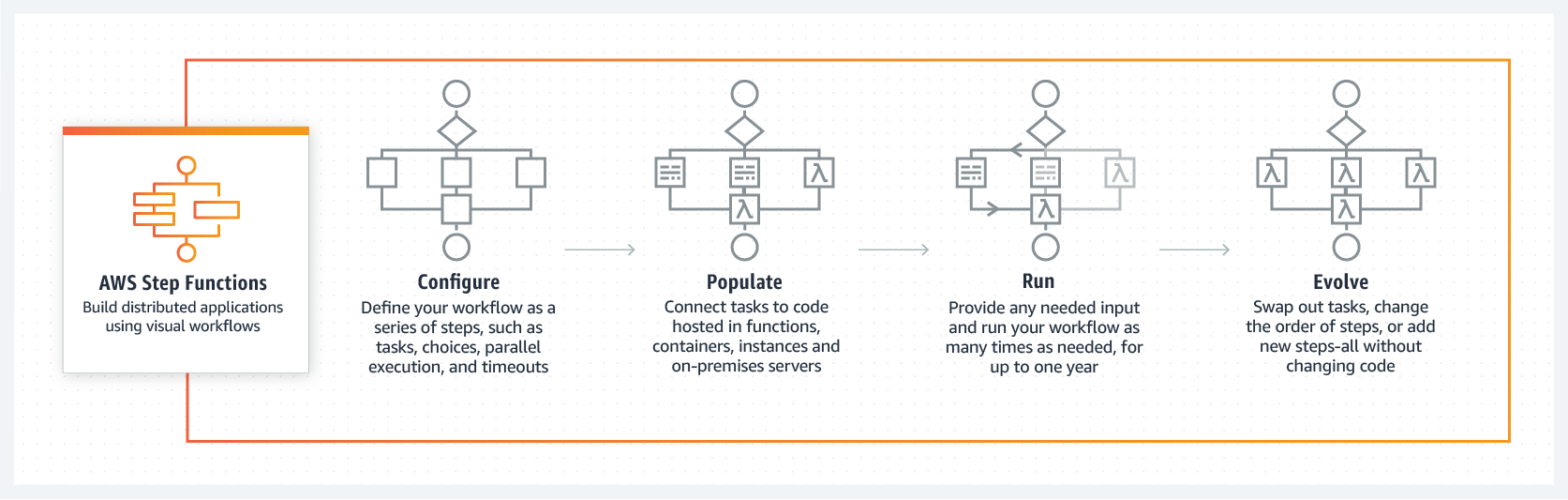 AWS Step Functions How it works