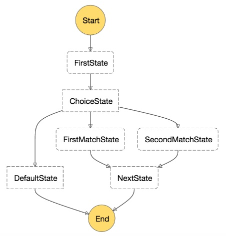 AWS Step Functions Product Details