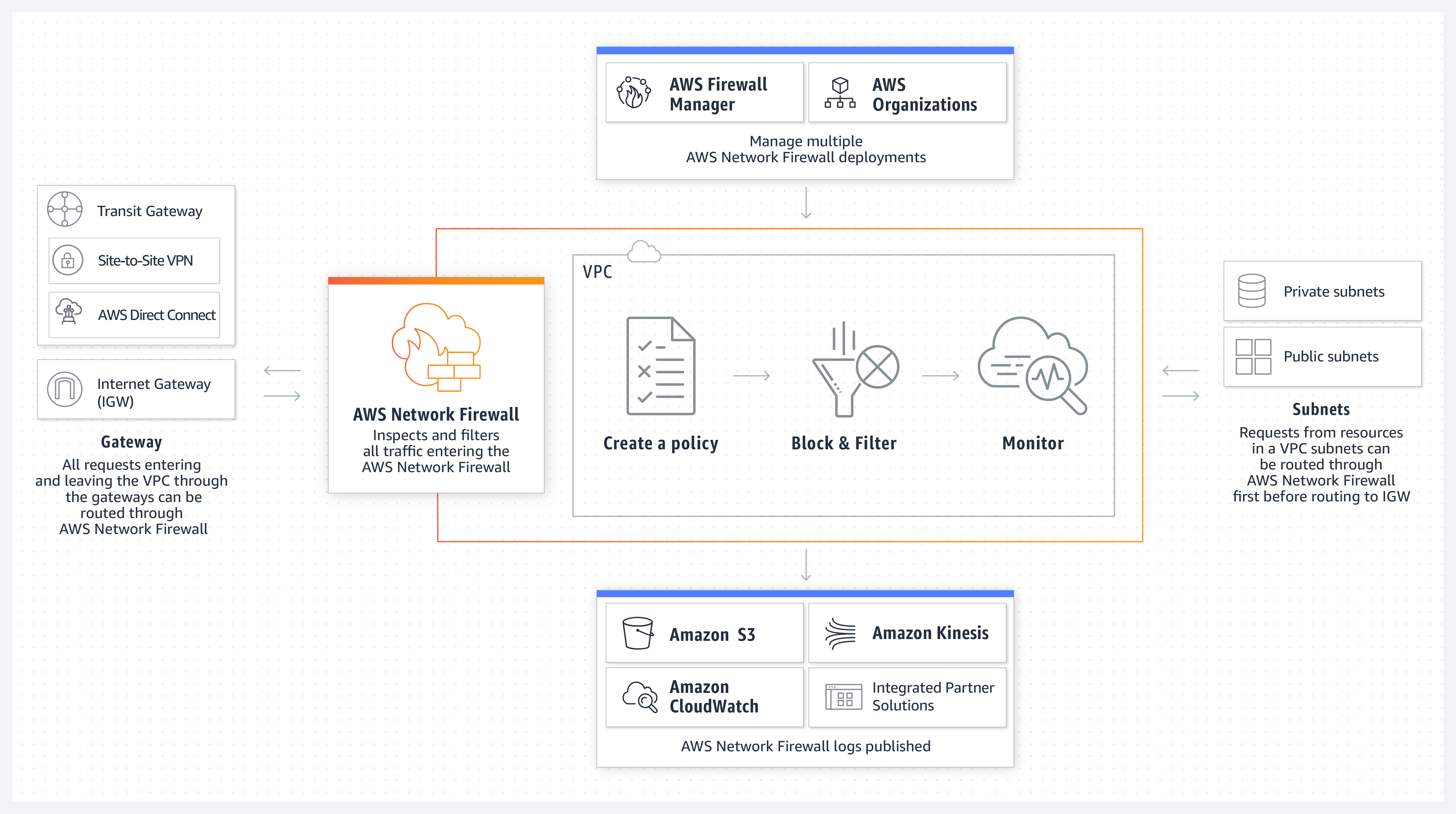 product-page-diagram_AWS-Network-Firewall_How-it-Works-3