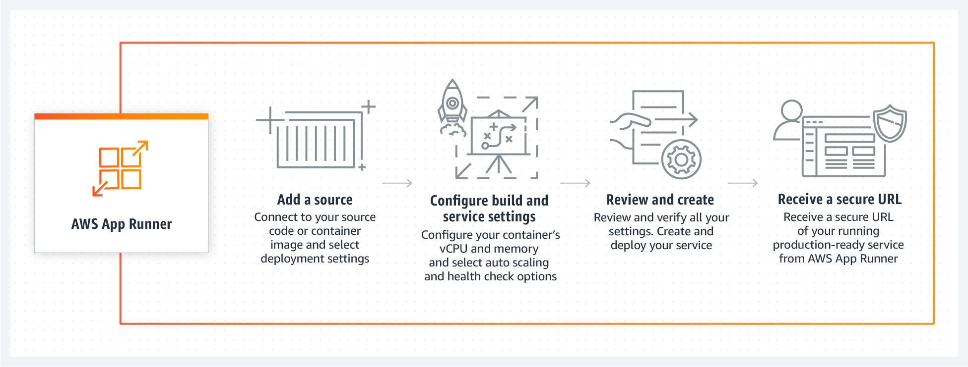 AWS App Runner - How It Works Diagram