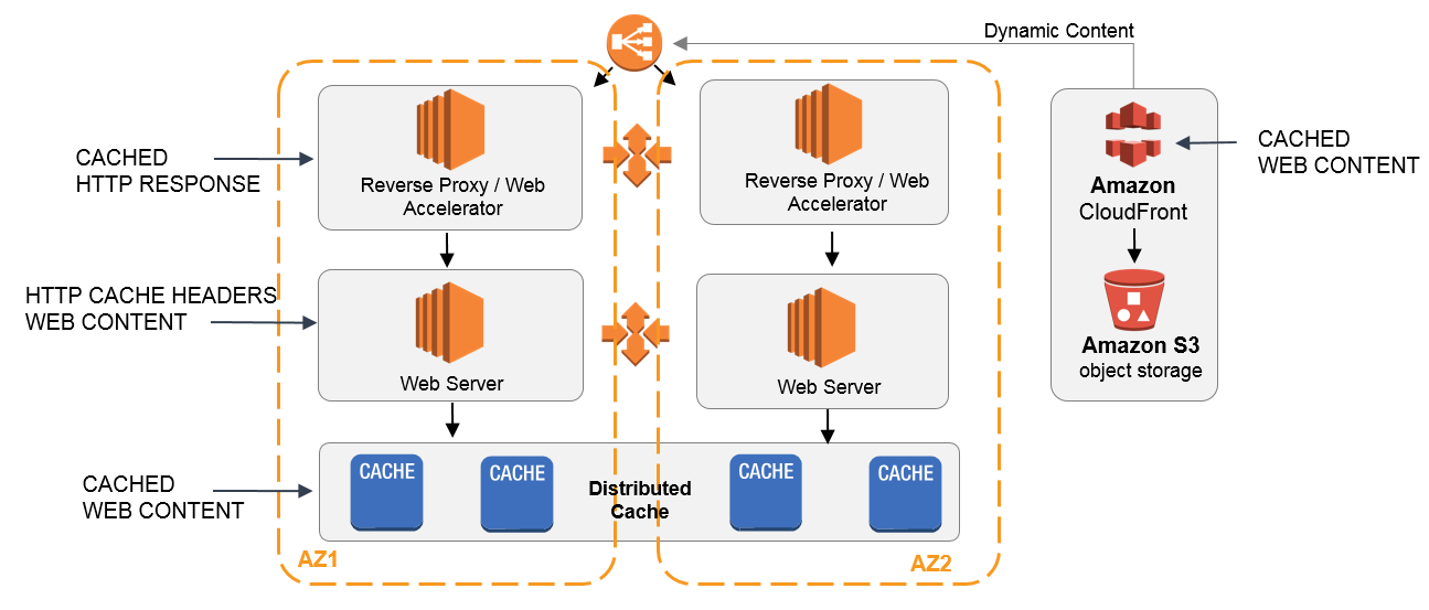 caching-web-cache-diagram