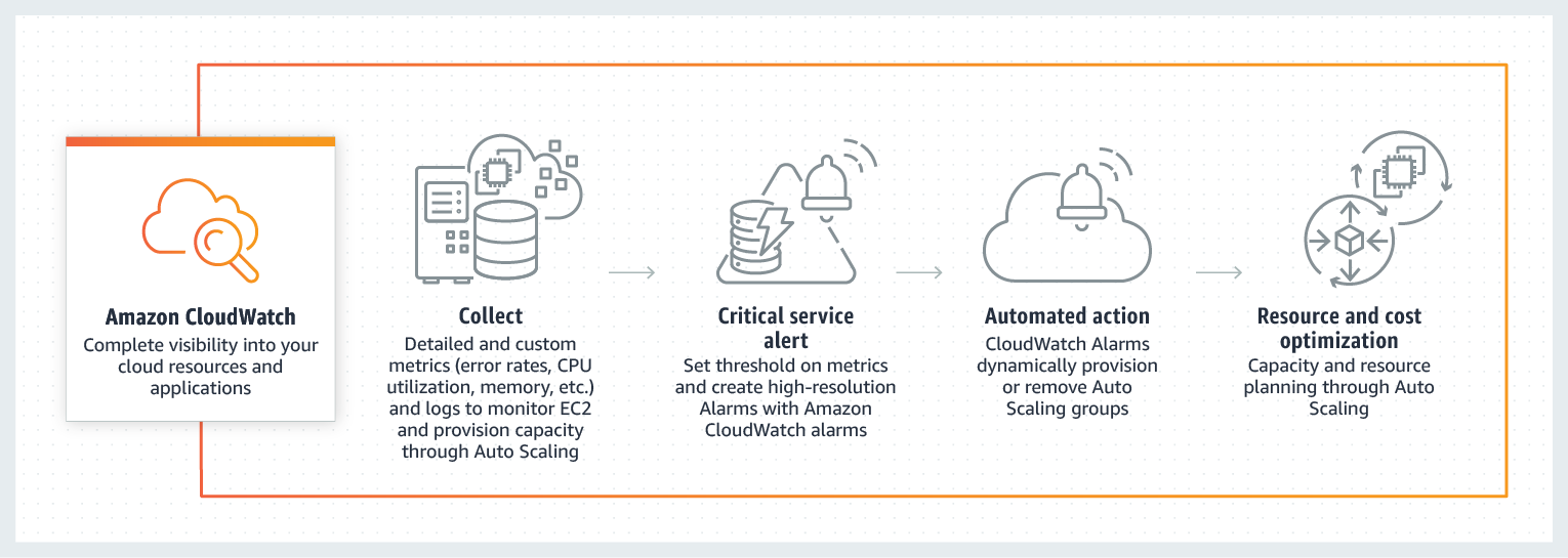 Product-Page-Diagram_Cloudwatch_Optimizing-EC2Resources