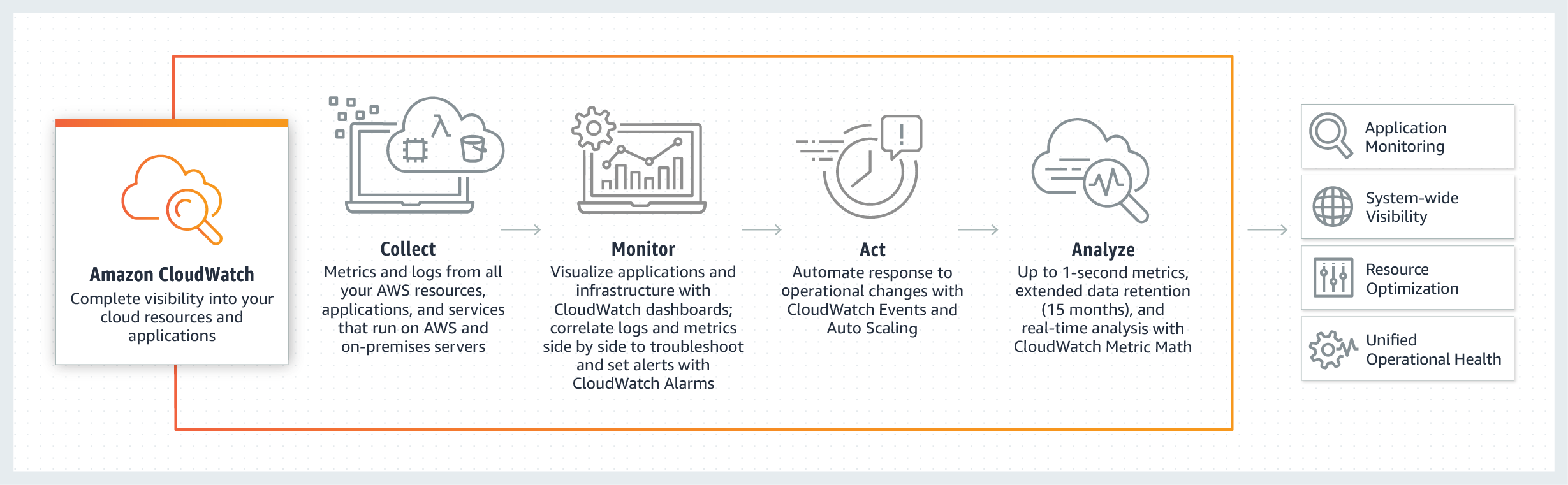product-page-diagram_Cloudwatch_v4
