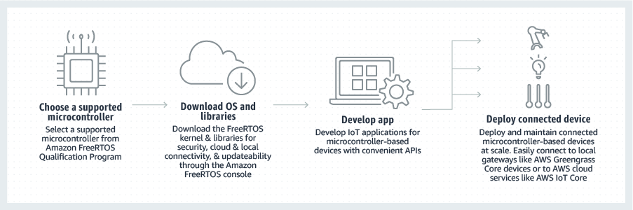 Amazon FreeRTOS 入門
