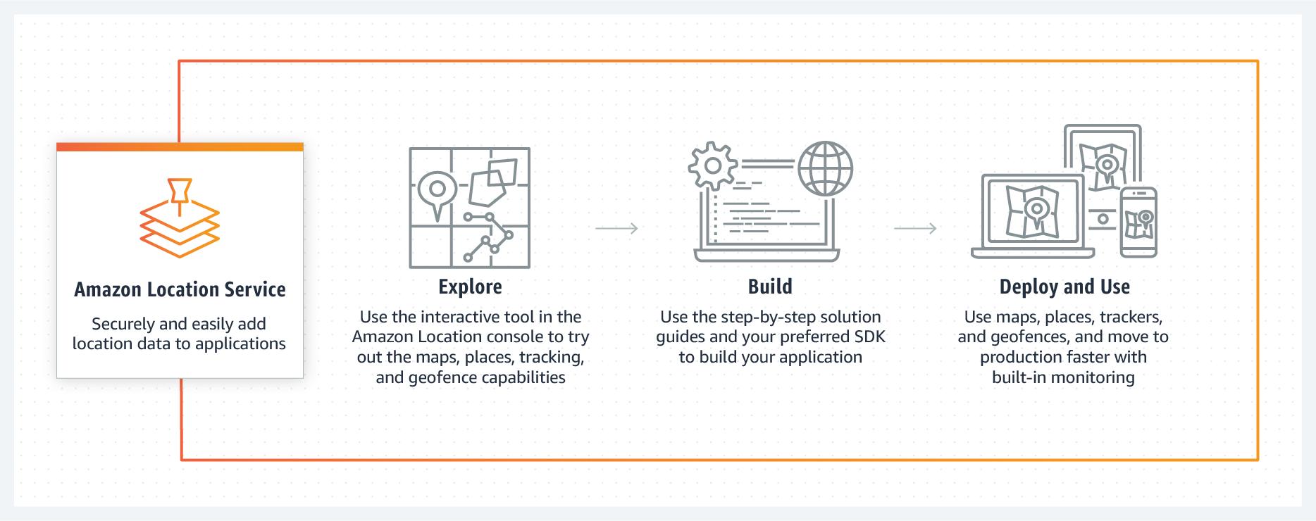 Amazon Location Service - How it works