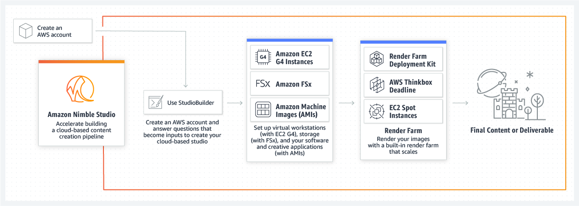 How Amazon Nimble Studio works