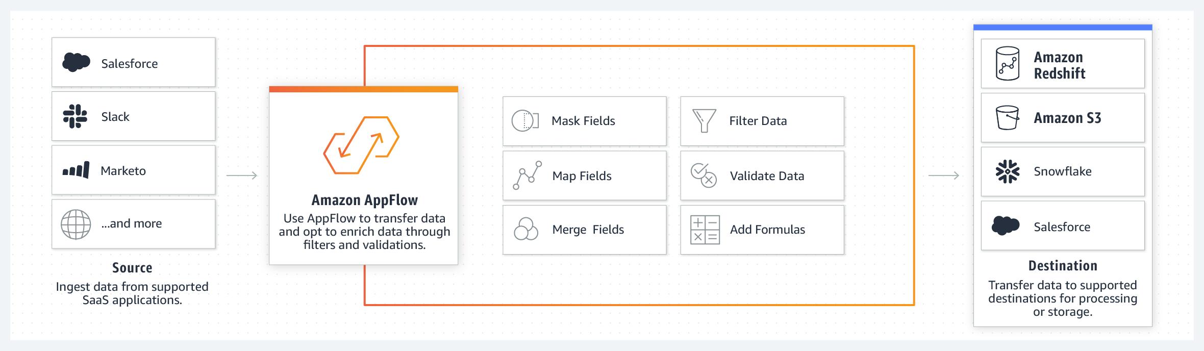 Amazon AppFlow – Amazon Web Services