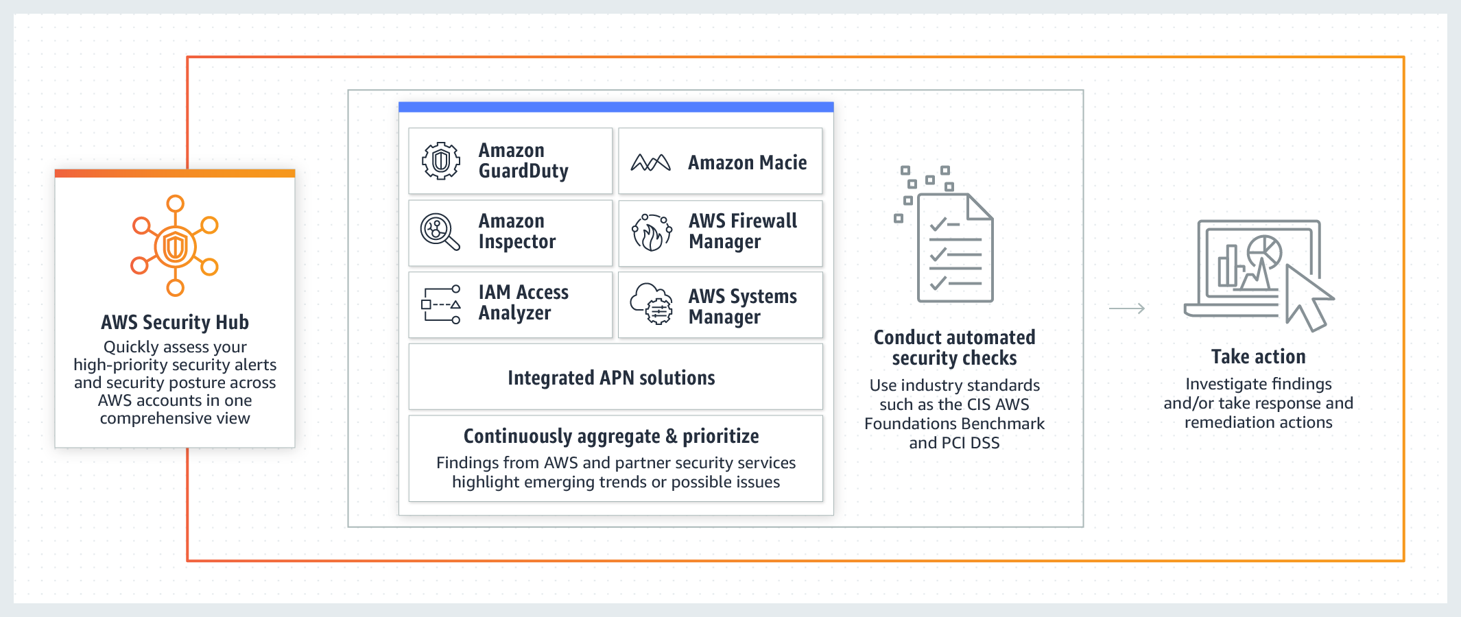 How AWS Security Hub works