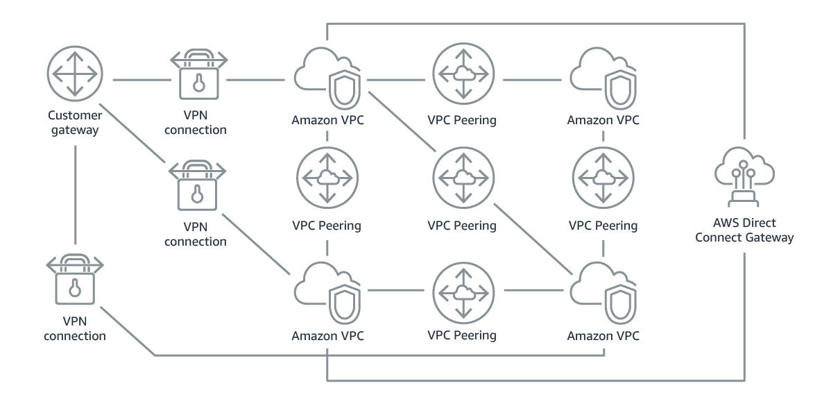 Without using AWS Transit Gateway