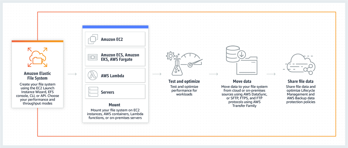 Amazon EFS - How it works