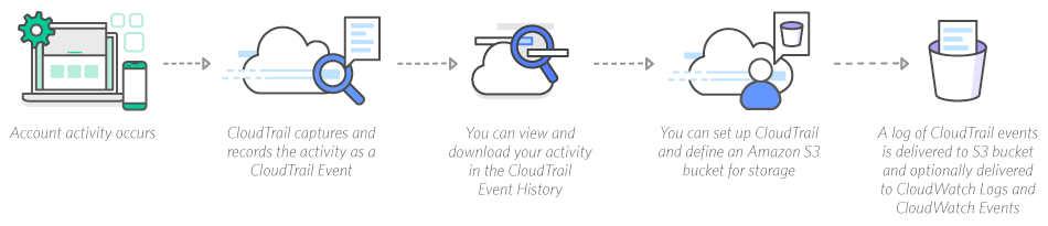 Cloudtrail_How-it-works_final