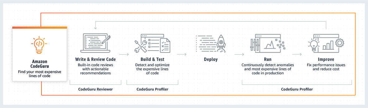 Amazon CodeGuru How it works