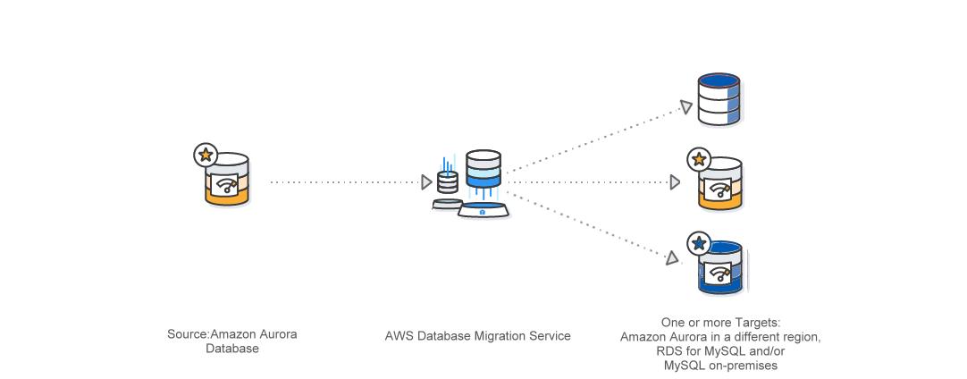 DMS-Replication-MySQL-Diagram