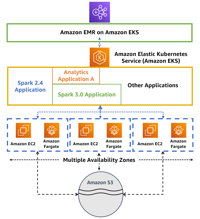 Amazon EMR on EKS How it Works Diagram